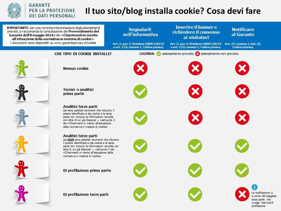 Tabella Cookie Garante Privacy